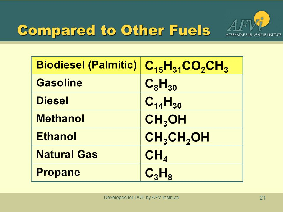 Developed for DOE by AFV Institute 21 Compared to Other Fuels Biodiesel (Palmitic) C 15 H 31 CO 2 CH 3 Gasoline C 8 H 30 Diesel C 14 H 30 Methanol CH 3 OH Ethanol CH 3 CH 2 OH Natural Gas CH 4 Propane C3H8C3H8