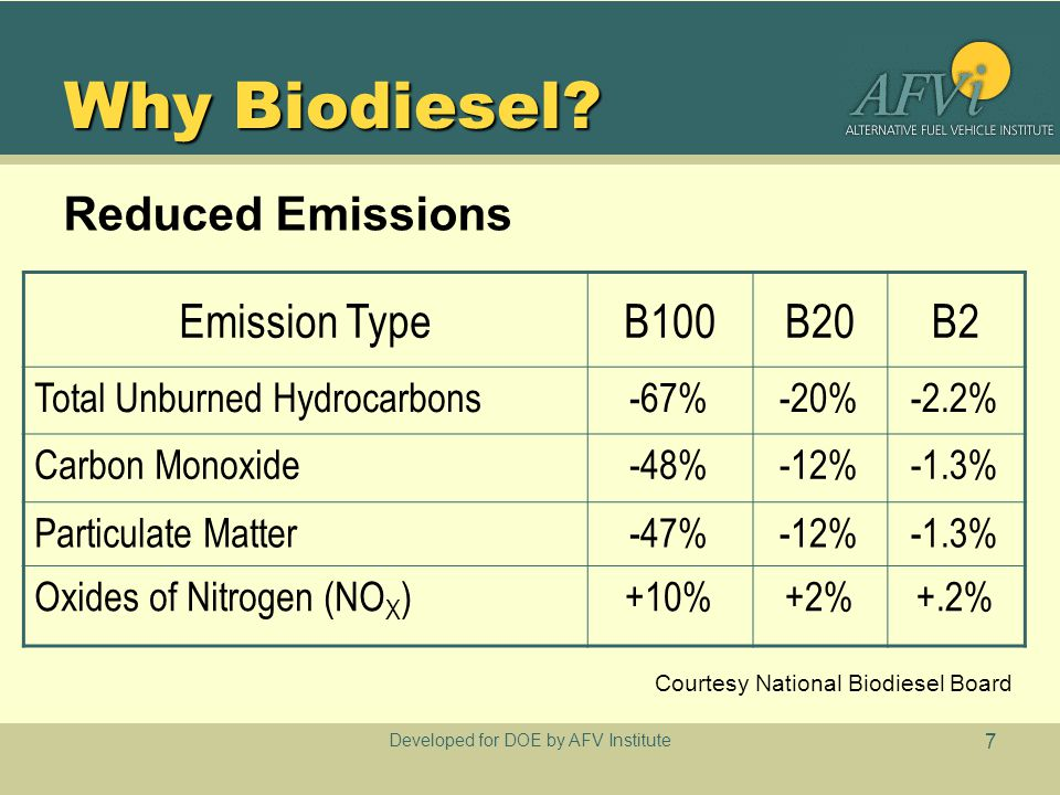 Developed for DOE by AFV Institute 7 Why Biodiesel.