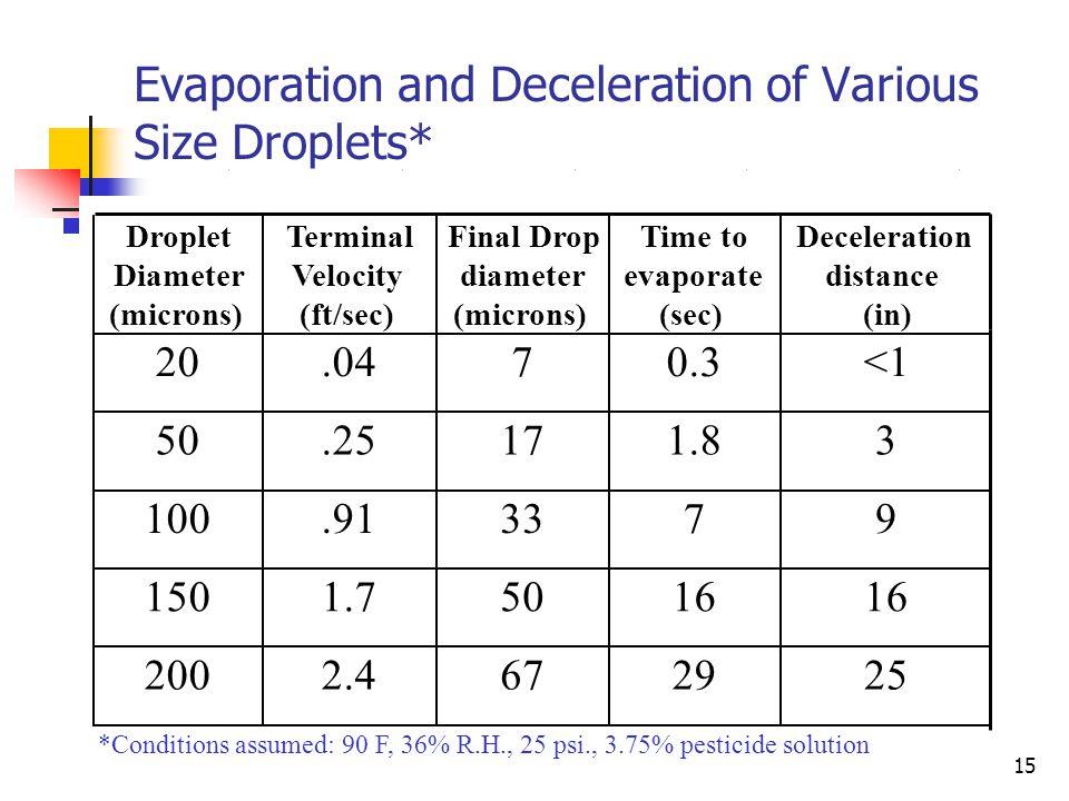 14 Important Droplet Statistics: Operational Area