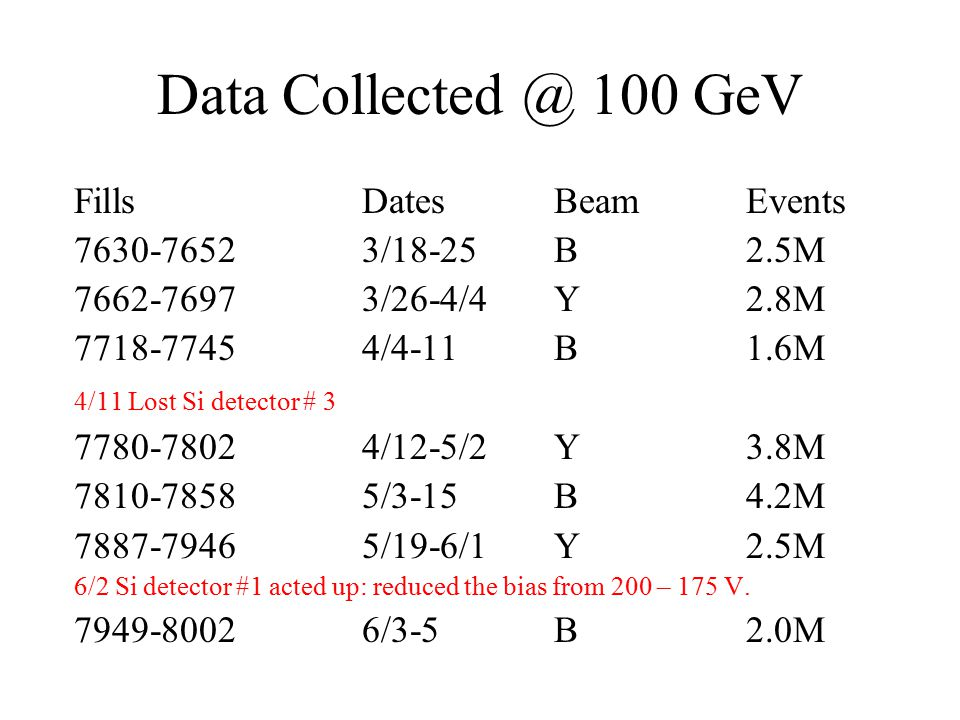 Data Collected @ 100 GeV FillsDatesBeamEvents 7630-76523/18-25B2.5M 7662-76973/26-4/4Y2.8M 7718-77454/4-11B1.6M 4/11 Lost Si detector # 3 7780-78024/12-5/2Y3.8M 7810-78585/3-15B4.2M 7887-79465/19-6/1Y2.5M 6/2 Si detector #1 acted up: reduced the bias from 200 – 175 V.