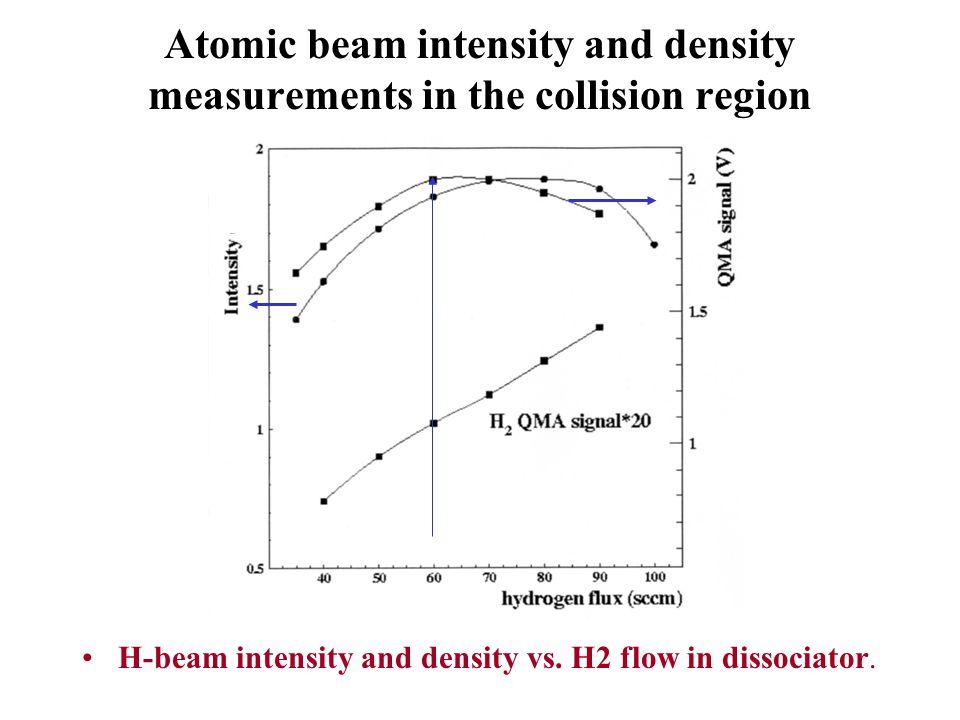 Atomic beam intensity and density measurements in the collision region H-beam intensity and density vs. H2 flow in dissociator.