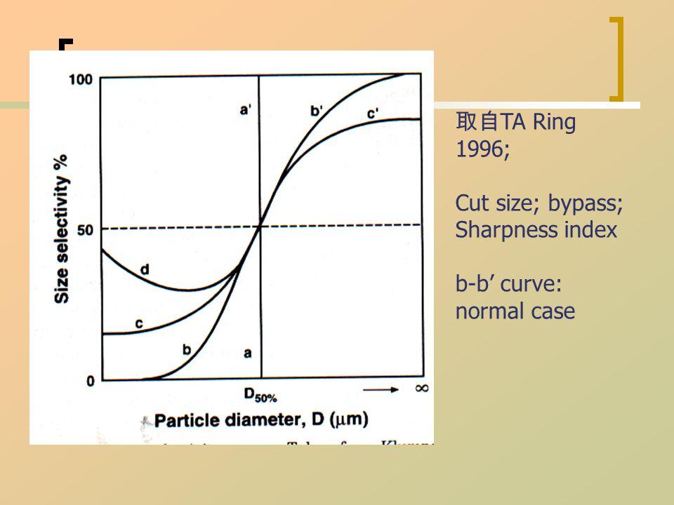 取自 TA Ring 1996; Cut size; bypass; Sharpness index b-b' curve: normal case