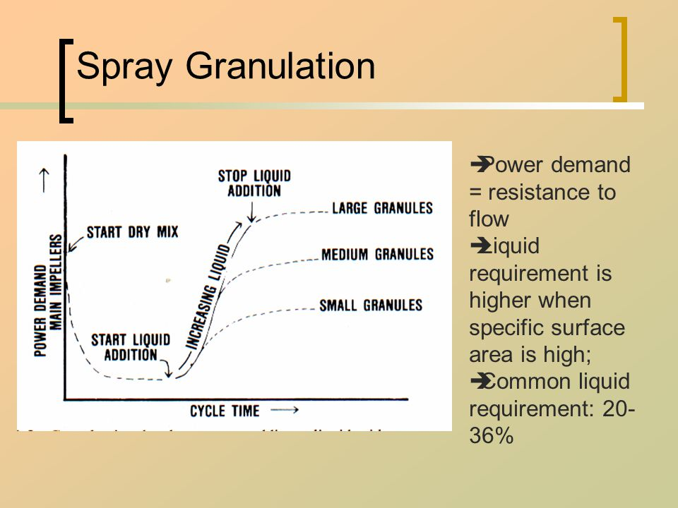 Spray Granulation  Power demand = resistance to flow  Liquid requirement is higher when specific surface area is high;  Common liquid requirement: 20- 36%