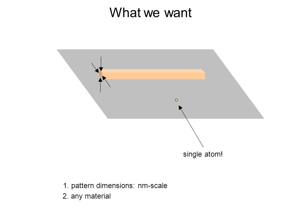What we want 1. pattern dimensions: nm-scale single atom! 2. any material