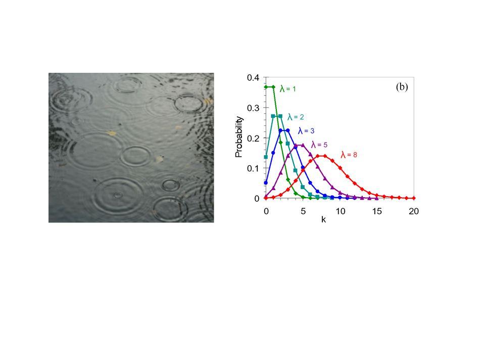 Poisson distributions Deposit mass distributions Volume per λ: 0.4 nm 3 Volume of W(CO) 6 molecule: 0.22 nm 3