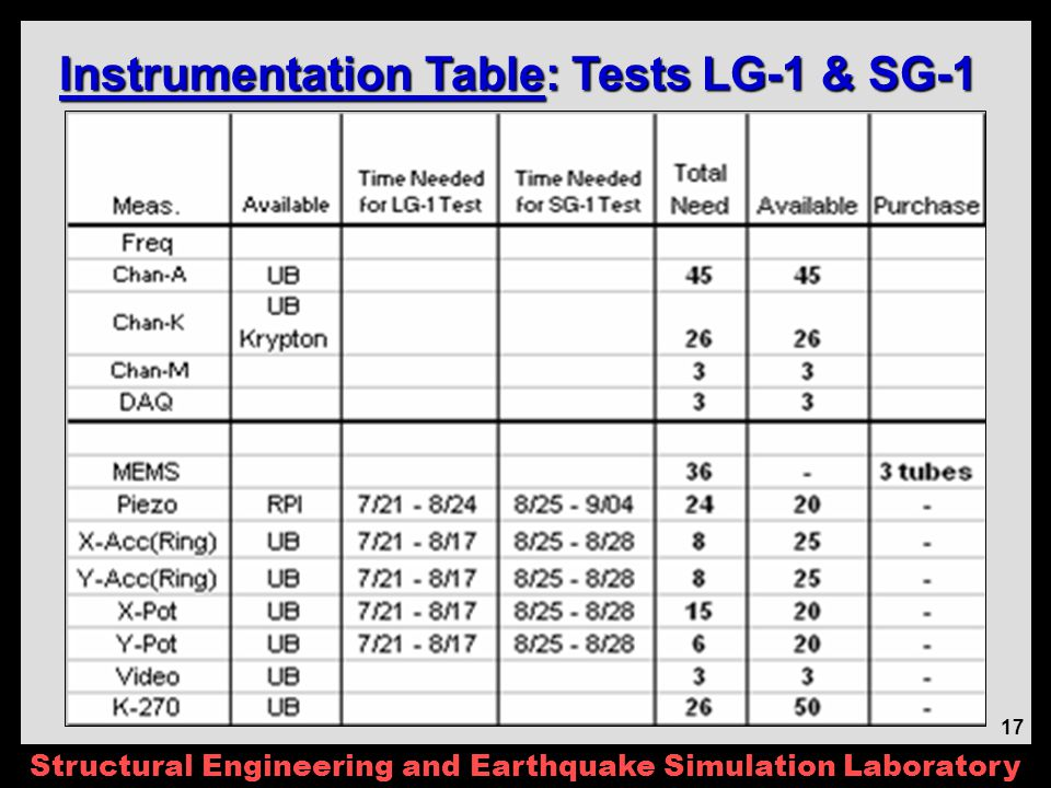 Structural Engineering and Earthquake Simulation Laboratory 17 Instrumentation Table: Tests LG-1 & SG-1