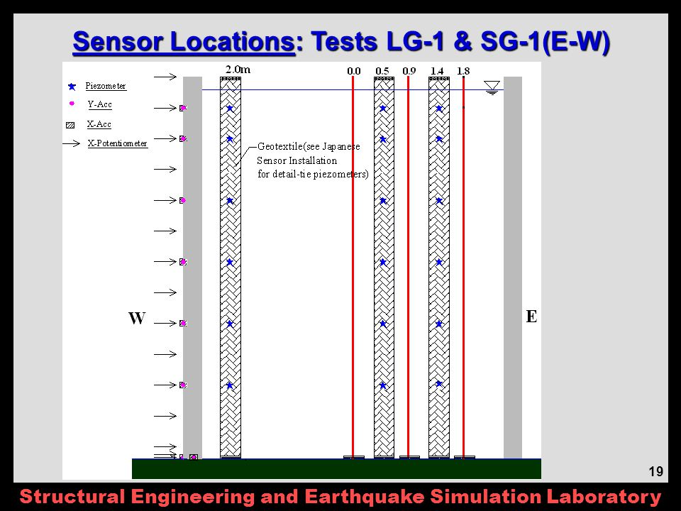 Structural Engineering and Earthquake Simulation Laboratory 19 Sensor Locations: Tests LG-1 & SG-1(E-W)