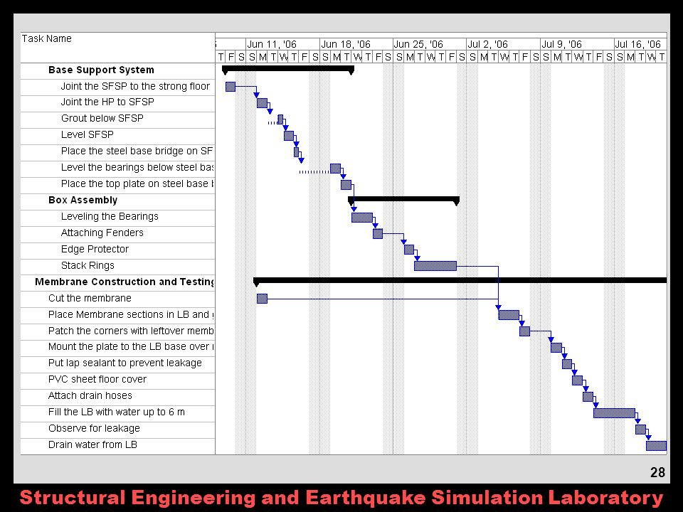 Structural Engineering and Earthquake Simulation Laboratory 28