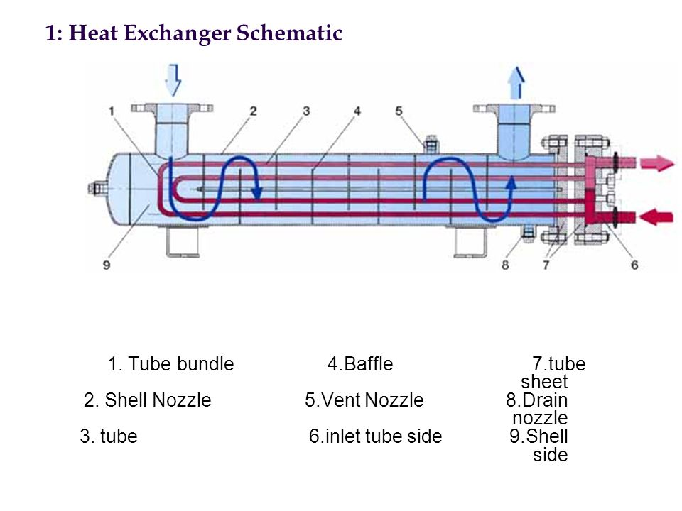 1. Tube bundle 4.Baffle 7.tube sheet 2. Shell Nozzle 5.Vent Nozzle 8.Drain nozzle 3. tube 6.inlet tube side 9.Shell side 1: Heat Exchanger Schematic