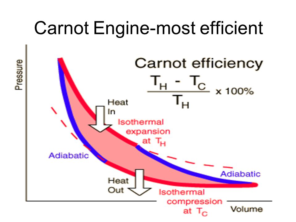 Carnot Engine-most efficient