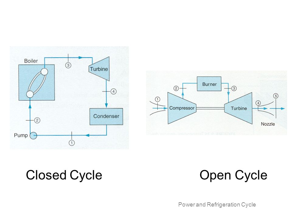 Closed Cycle Open Cycle Power and Refrigeration Cycle