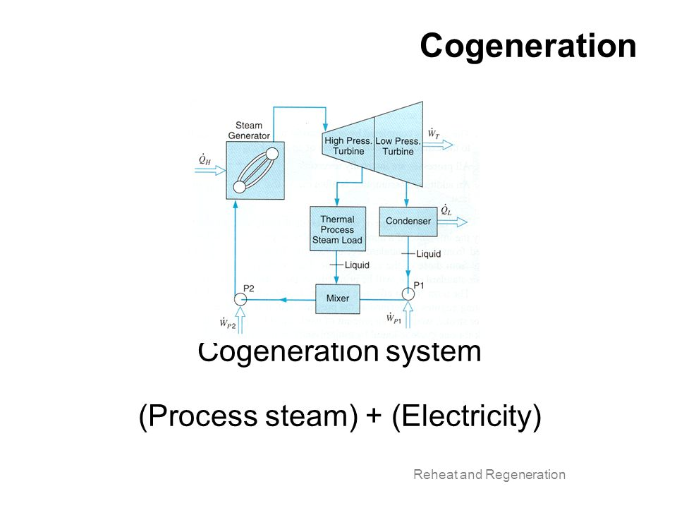 Cogeneration Cogeneration system (Process steam) + (Electricity) Reheat and Regeneration