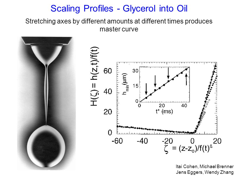 Scaling Profiles - Glycerol into Oil Stretching axes by different amounts at different times produces master curve Itai Cohen, Michael Brenner Jens Eggers, Wendy Zhang = (z-z o )/f(t) ß = h(z,t)/f(t)