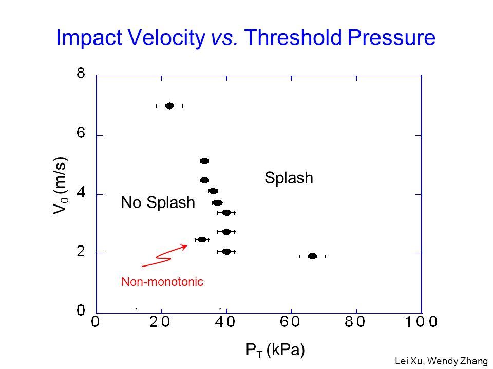 V 0 (m/s) P T (kPa) Non Monotonic (in all cases) Splash No Splash Impact Velocity vs.