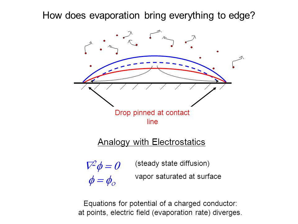 How does evaporation bring everything to edge? Drop pinned at contact line Analogy with Electrostatics      (steady state diffusion) vapo