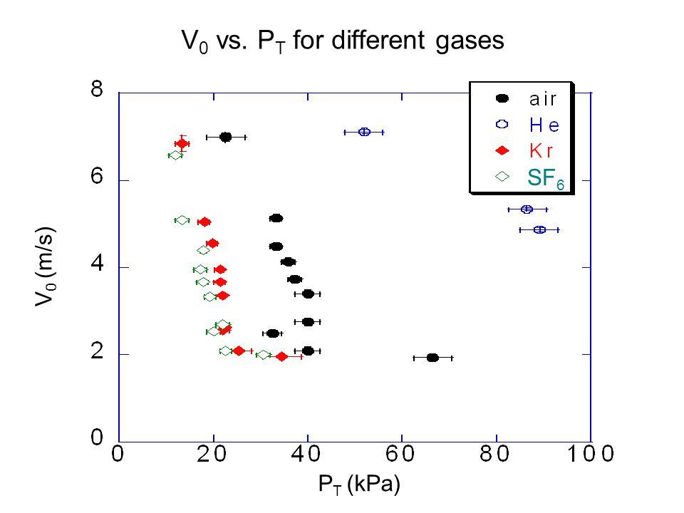 SF 6 V 0 vs. P T for different gases V 0 (m/s) P T (kPa) SF 6