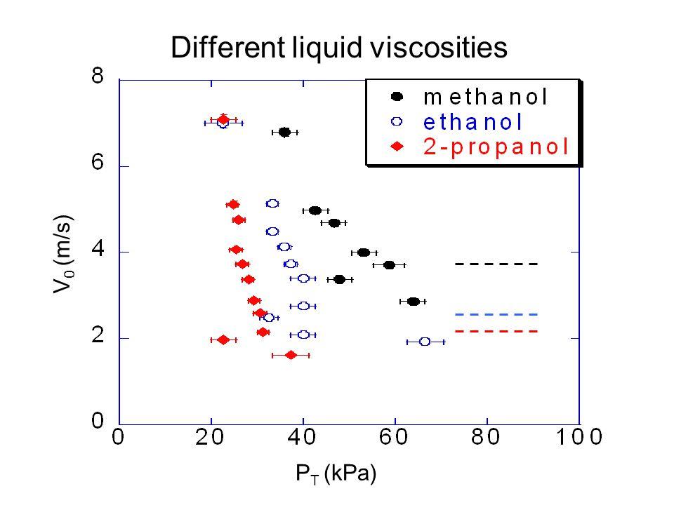 Different liquid viscosities P T (kPa) V 0 (m/s)