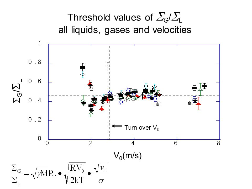 Threshold values of  G /  L all liquids, gases and velocities V 0 (m/s) G/LG/L Turn over V 0