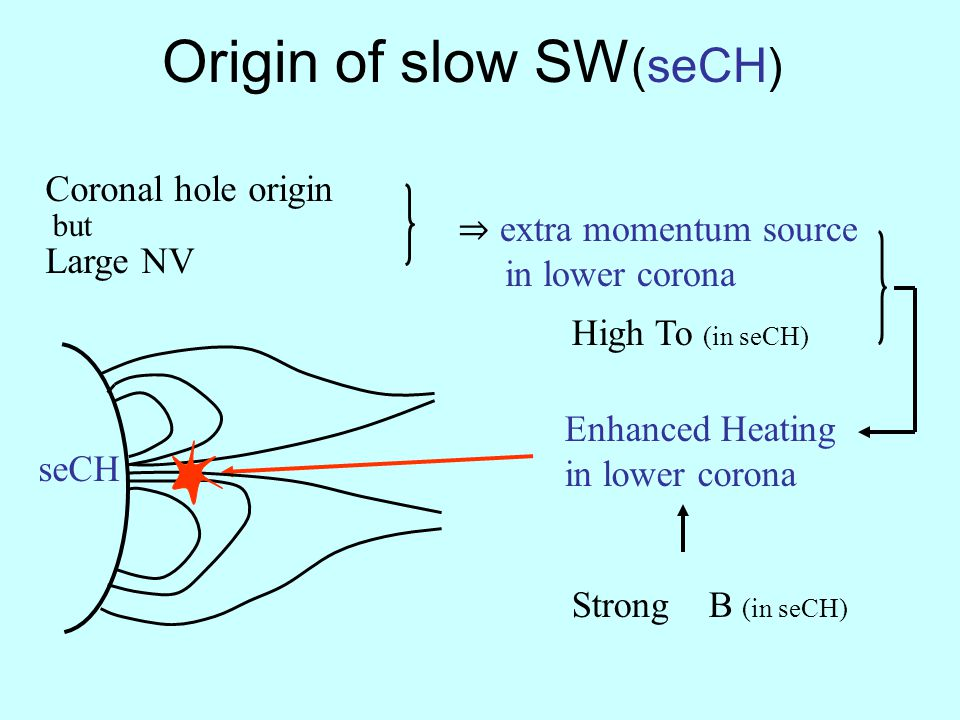 Origin of slow SW (seCH) High To (in seCH) Strong B (in seCH) ⇒ extra momentum source in lower corona Enhanced Heating in lower corona Coronal hole origin Large NV but seCH