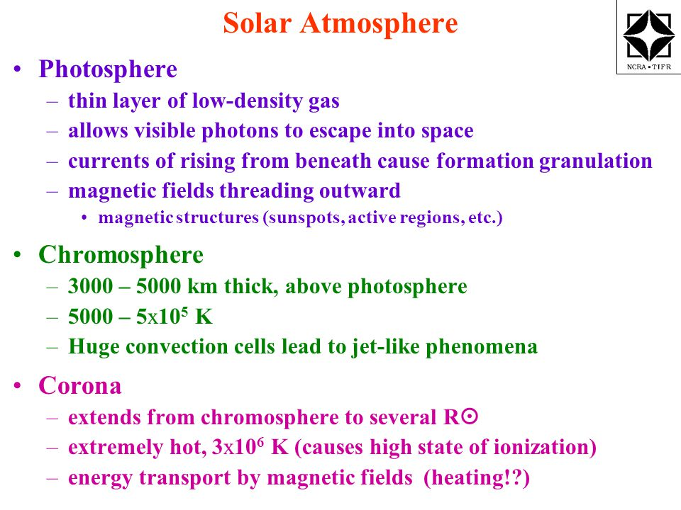 Solar Atmosphere Photosphere –thin layer of low-density gas –allows visible photons to escape into space –currents of rising from beneath cause formation granulation –magnetic fields threading outward magnetic structures (sunspots, active regions, etc.) Chromosphere –3000 – 5000 km thick, above photosphere –5000 – 5x10 5 K –Huge convection cells lead to jet-like phenomena Corona –extends from chromosphere to several R  –extremely hot, 3x10 6 K (causes high state of ionization) –energy transport by magnetic fields (heating! )