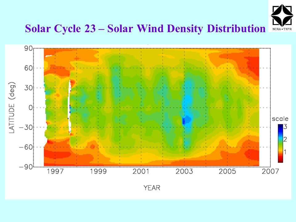 Solar Cycle 23 – Solar Wind Density Distribution Solar Wind Density Turbulence (Ooty)