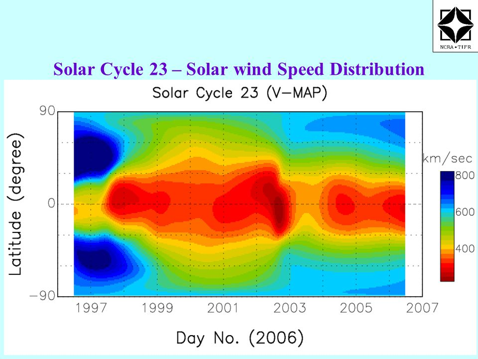 Solar Cycle 23 – Solar wind Speed Distribution