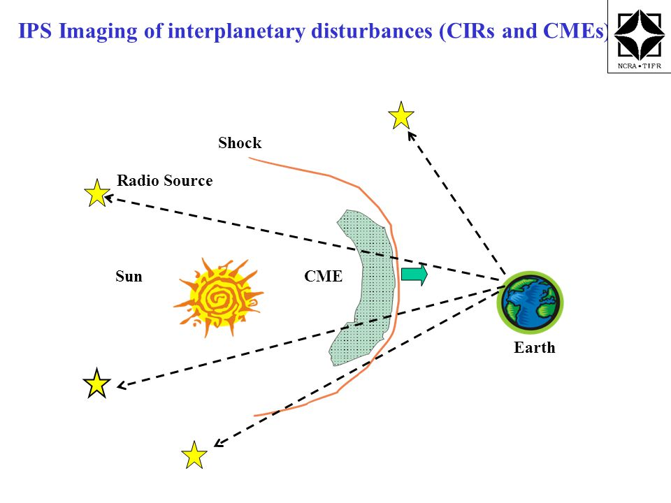 IPS Imaging of interplanetary disturbances (CIRs and CMEs) Sun Earth CME Radio Source Shock