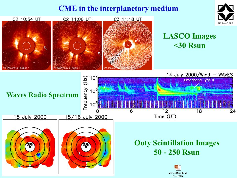 CME in the interplanetary medium LASCO Images <30 Rsun Waves Radio Spectrum Ooty Scintillation Images 50 - 250 Rsun