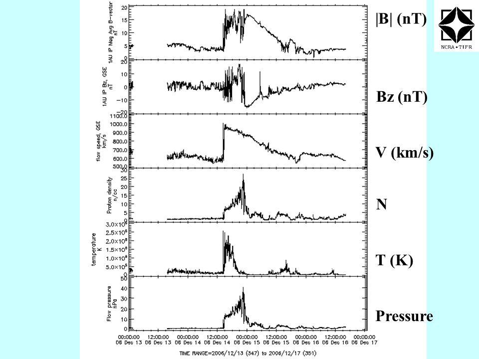 V (km/s) |B| (nT) Bz (nT) N T (K) Pressure