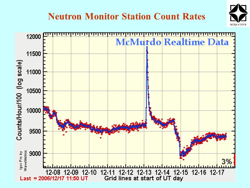 Neutron Monitor Station Count Rates