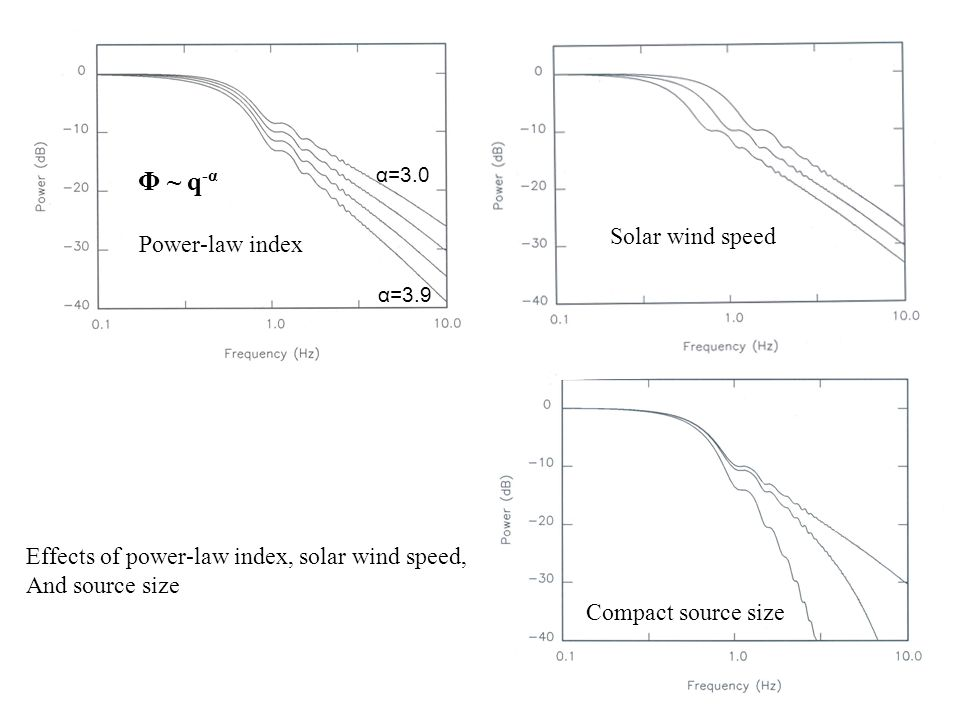 Power-law index Solar wind speed Compact source size Φ ~ q -α α=3.0 α=3.9 Effects of power-law index, solar wind speed, And source size