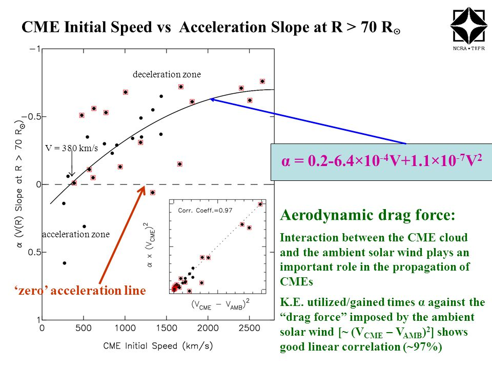 CME Initial Speed vs Acceleration Slope at R > 70 R  α = 0.2-6.4×10 -4 V+1.1×10 -7 V 2 'zero' acceleration line acceleration zone deceleration zone V = 380 km/s Aerodynamic drag force: Interaction between the CME cloud and the ambient solar wind plays an important role in the propagation of CMEs K.E.