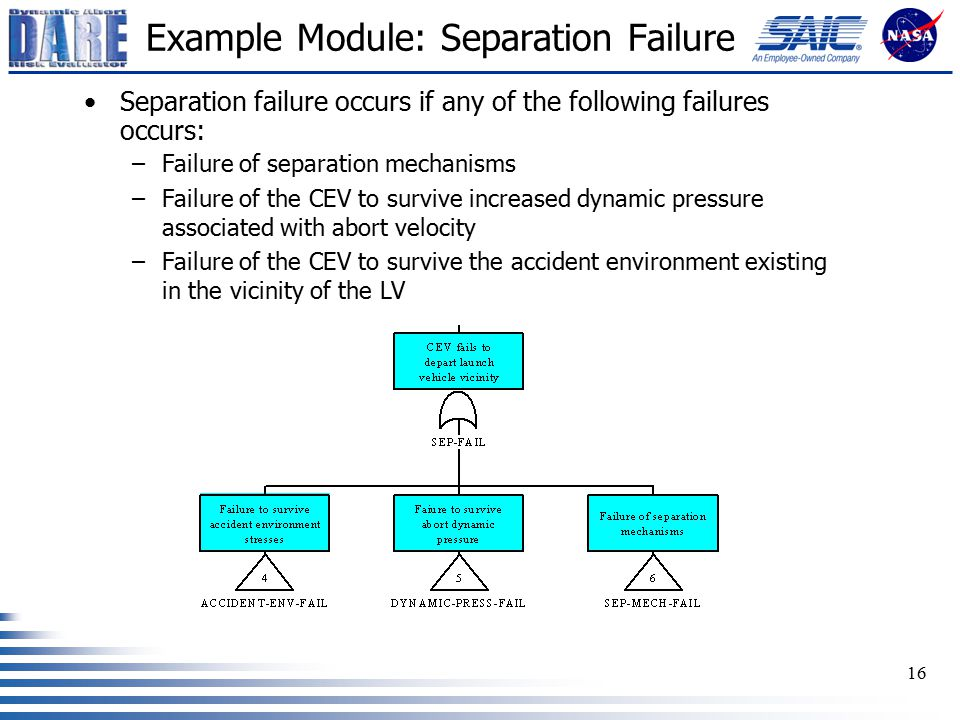 16 Example Module: Separation Failure Separation failure occurs if any of the following failures occurs: –Failure of separation mechanisms –Failure of