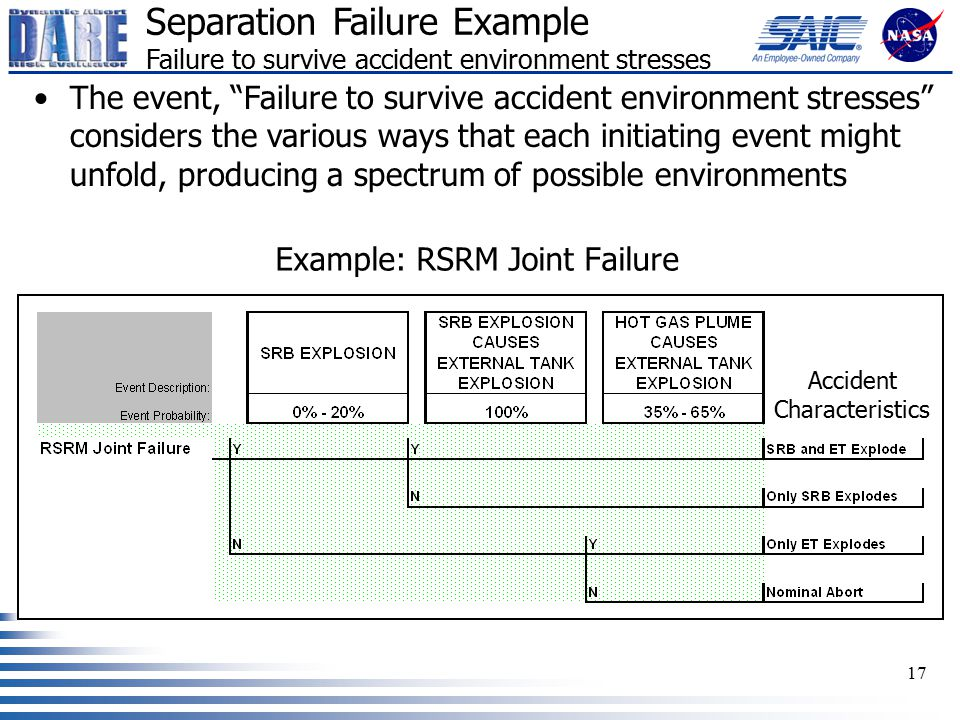 "17 Example: RSRM Joint Failure Separation Failure Example Failure to survive accident environment stresses The event, ""Failure to survive accident env"