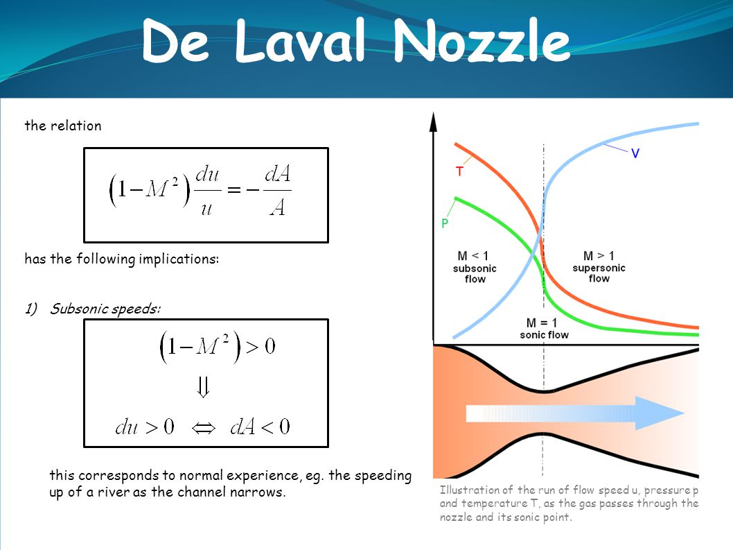 De Laval Nozzle the relation has the following implications: 1)Subsonic speeds: this corresponds to normal experience, eg.