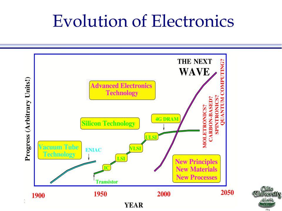 EE4143 Design of Digital Circuits Other chips from http://micro.magnet.fsu.edu/chipshots/index.html Motorola MC68020 IBM/Motorola Power PC620