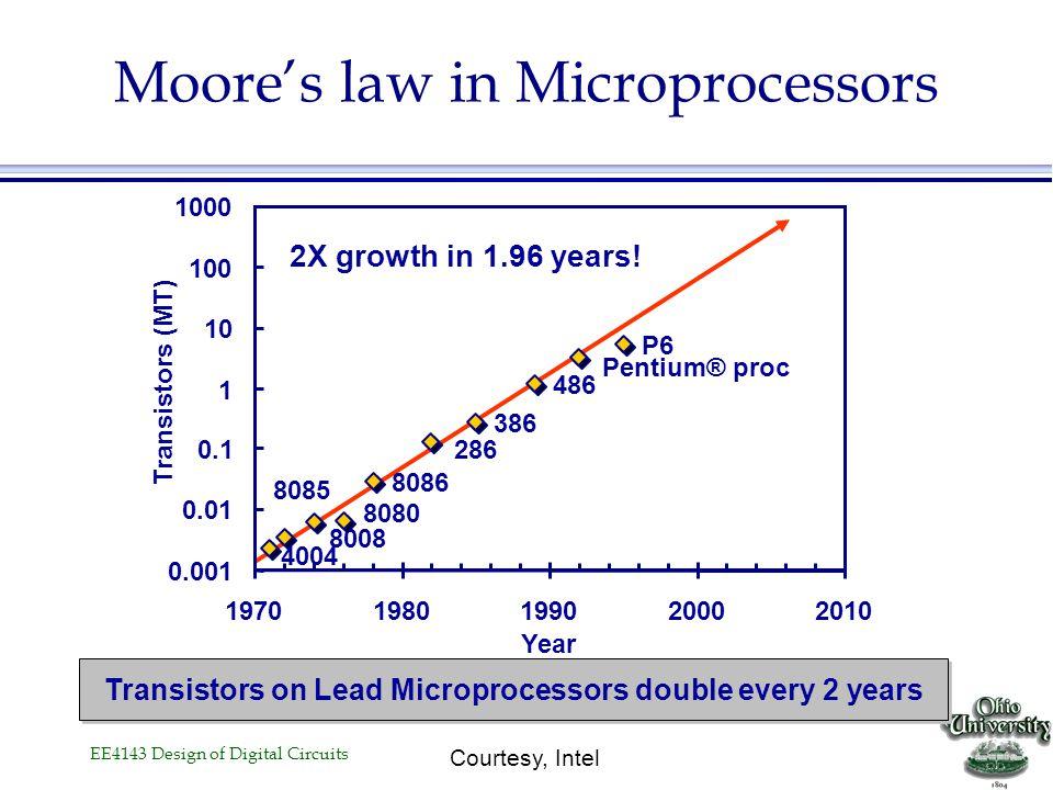 EE4143 Design of Digital Circuits Transistor Counts 1,000,000 100,000 10,000 1,000 10 100 1 19701975198019851990199520002005 K Source: Intel Projected