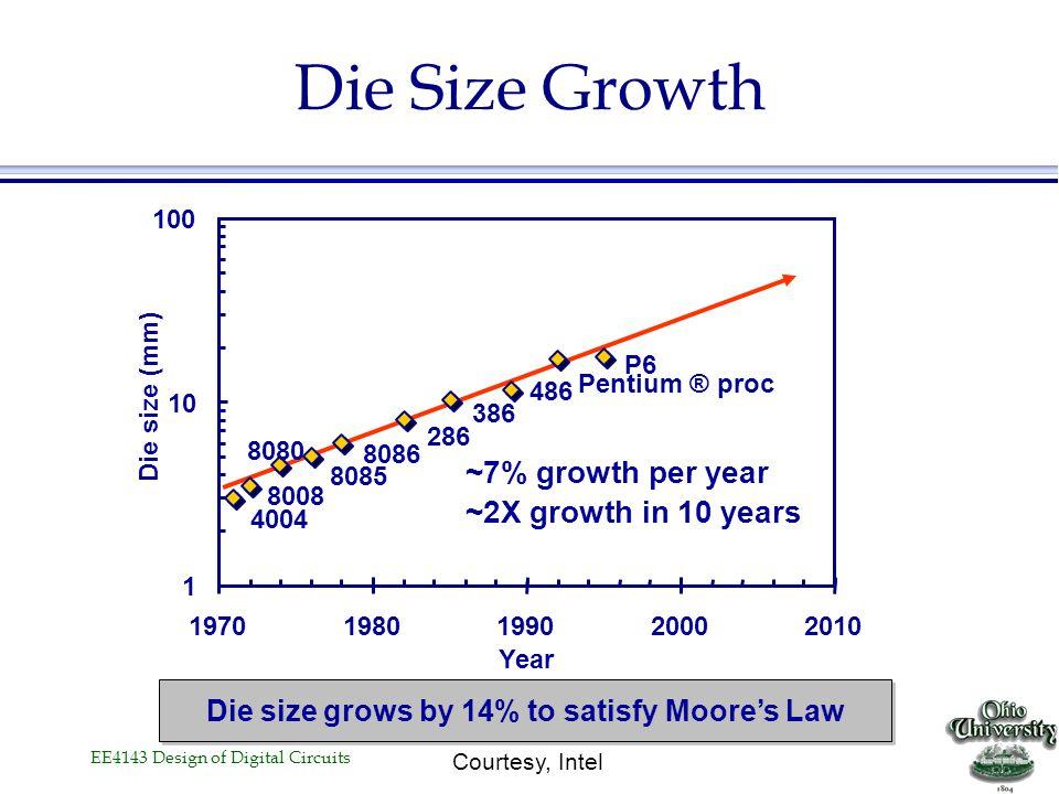 EE4143 Design of Digital Circuits Moore's law in Microprocessors 4004 8008 8080 8085 8086 286 386 486 Pentium® proc P6 0.001 0.01 0.1 1 10 100 1000 19