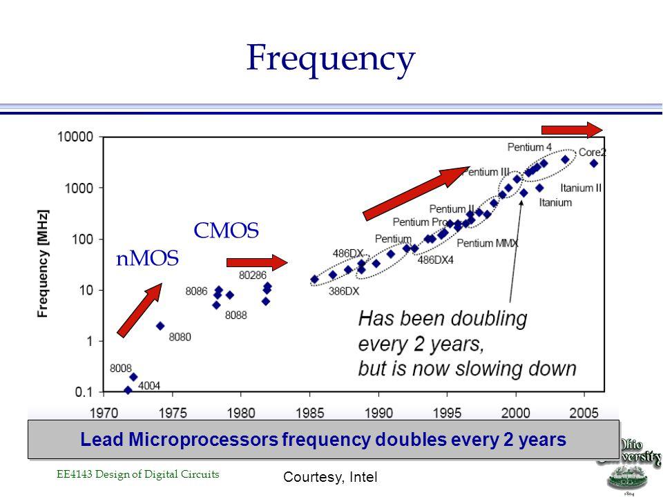 EE4143 Design of Digital Circuits Die Size Growth 4004 8008 8080 8085 8086 286 386 486 Pentium ® proc P6 1 10 100 19701980199020002010 Year Die size (