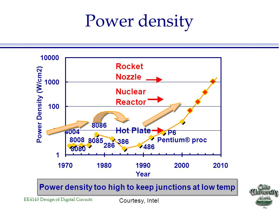 EE4143 Design of Digital Circuits Power Dissipation Lead Microprocessors power increase Courtesy, Intel