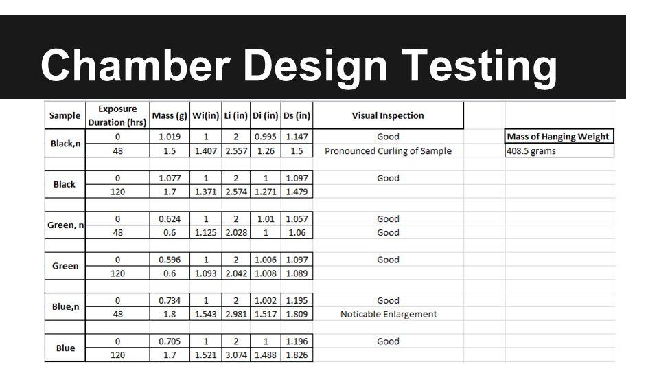 Chamber Design Testing