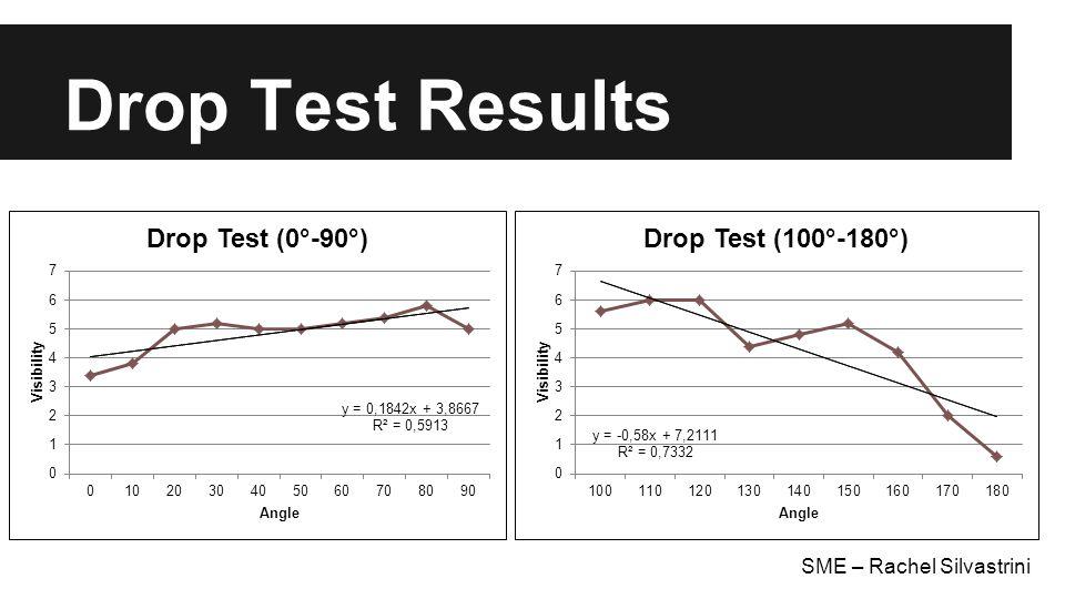 Drop Test Results SME – Rachel Silvastrini