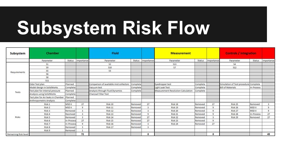 Fluids Subsystem - Heart The heart of the subsystem is the AER Control System CM300.