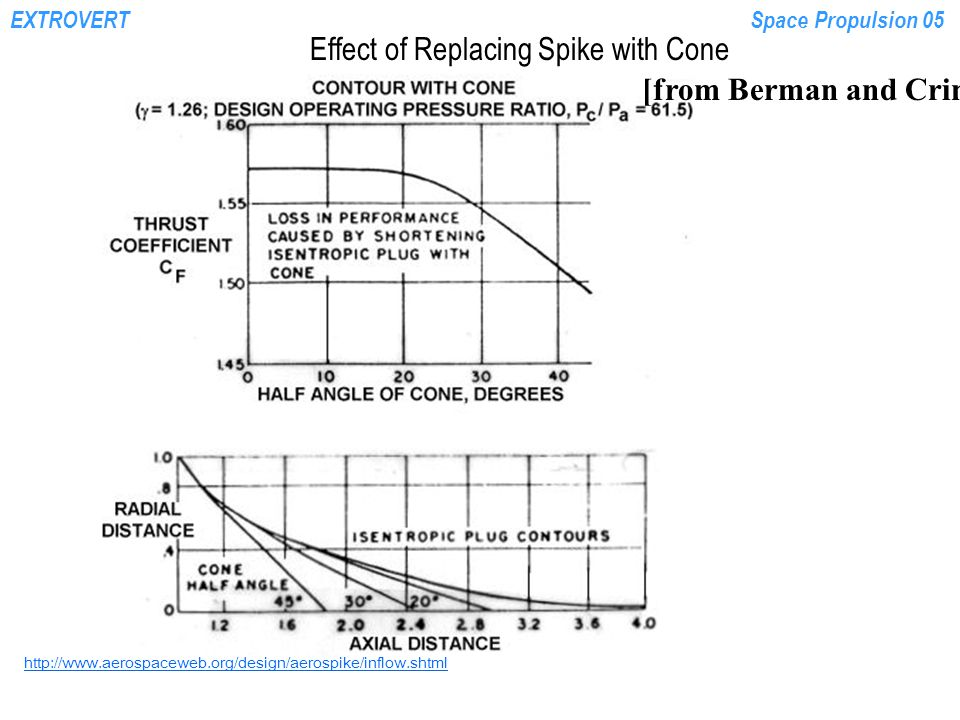 EXTROVERTSpace Propulsion 05 http://www.aerospaceweb.org/design/aerospike/inflow.shtml [from Berman and Crimp, 1961] Effect of Replacing Spike with Cone