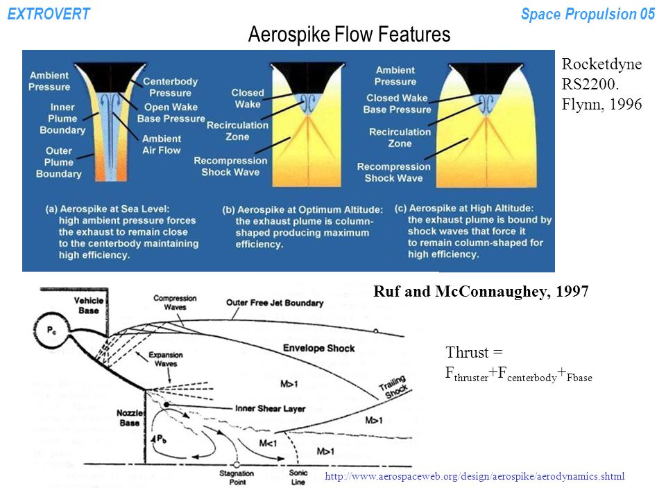 EXTROVERTSpace Propulsion 05 Aerospike Flow Features Rocketdyne RS2200.