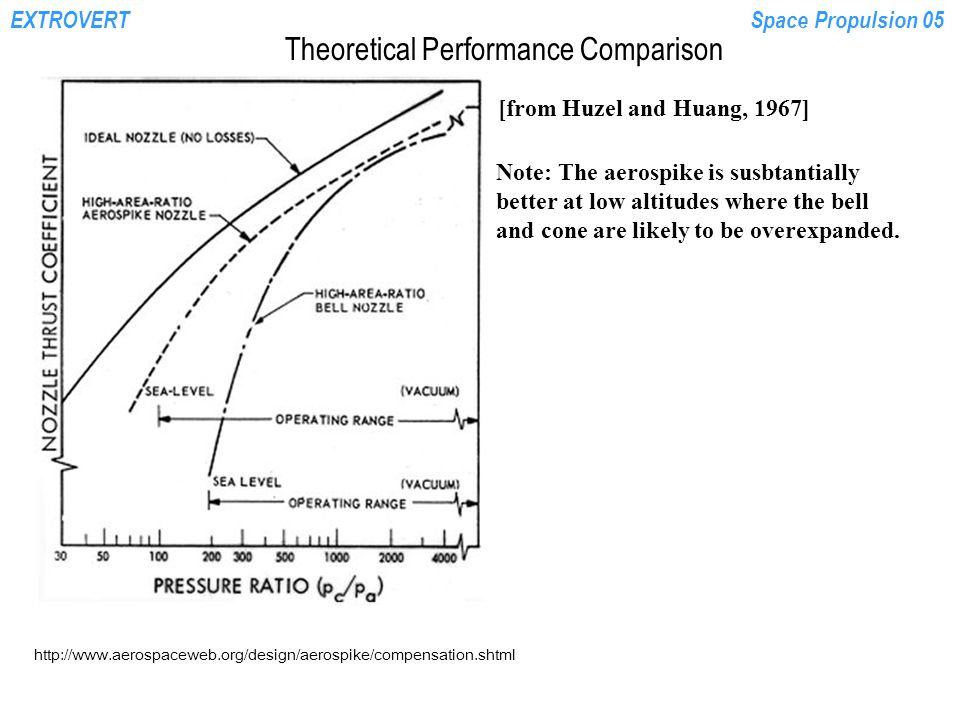EXTROVERTSpace Propulsion 05 Theoretical Performance Comparison [from Huzel and Huang, 1967] http://www.aerospaceweb.org/design/aerospike/compensation.shtml Note: The aerospike is susbtantially better at low altitudes where the bell and cone are likely to be overexpanded.