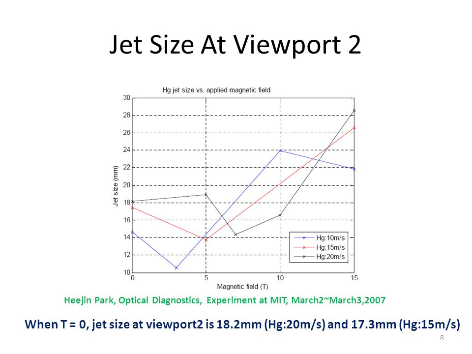 Jet Size At Viewport 2 Heejin Park, Optical Diagnostics, Experiment at MIT, March2~March3,2007 When T = 0, jet size at viewport2 is 18.2mm (Hg:20m/s) and 17.3mm (Hg:15m/s) 8