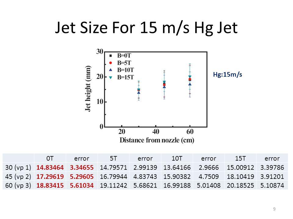 Jet Size For 15 m/s Hg Jet 0Terror5Terror10Terror15Terror 30 (vp 1)14.834643.3465514.795712.9913913.641662.966615.009123.39786 45 (vp 2)17.296195.2960516.799444.8374315.903824.750918.104193.91201 60 (vp 3)18.834155.6103419.112425.6862116.991885.0140820.185255.10874 Hg:15m/s 9