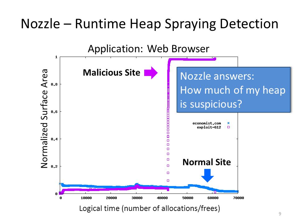 Nozzle – Runtime Heap Spraying Detection Logical time (number of allocations/frees) Normalized Surface Area Malicious Site Normal Site Application: Web Browser Nozzle answers: How much of my heap is suspicious.
